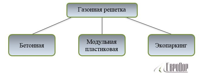Классификация газонной решетки от ЕвроДор