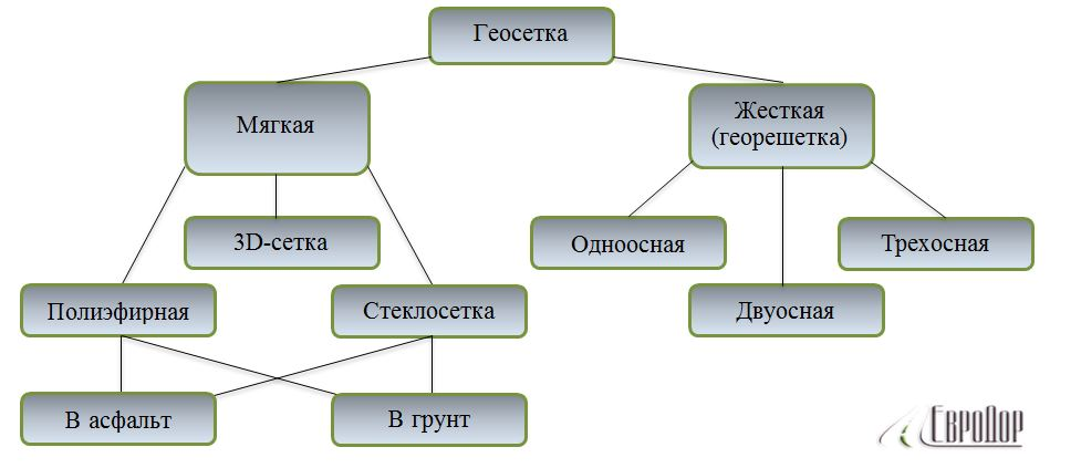 Классификация геосеток ЕвроДор