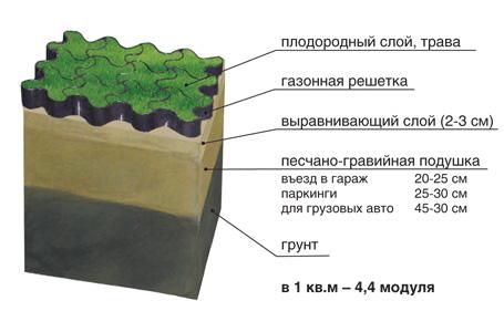 ЕвроДор: газонная решетка, экопаркинг, схема слоев с экопаркингом