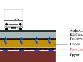 схема применения дренажного геокомпозита от ЕвроДор