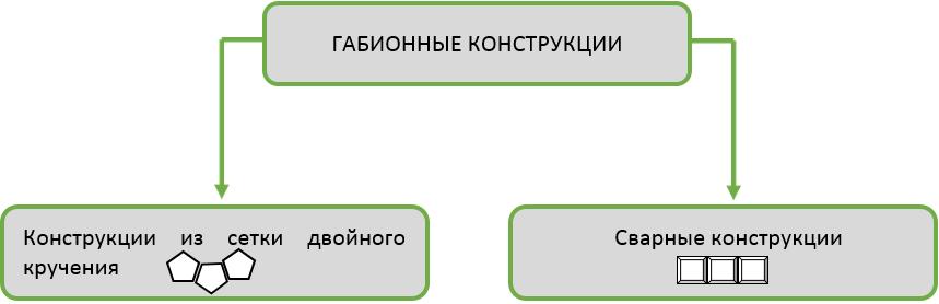 схема габионных конструкций 1