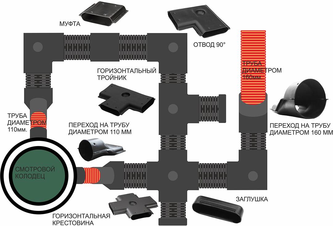 Монтаж горизонтальной панельной системы дренажа при помощи фитингов. Горизонтальные фитинги. ЕВРОДОР